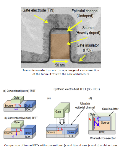 AIST researchers create a novel Tunnel FET architecture with potential to substantially improve device performance