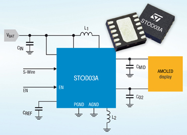STMicroelectronics Powers High-End Mobile Internet and Video Experiences on AMOLED Displays