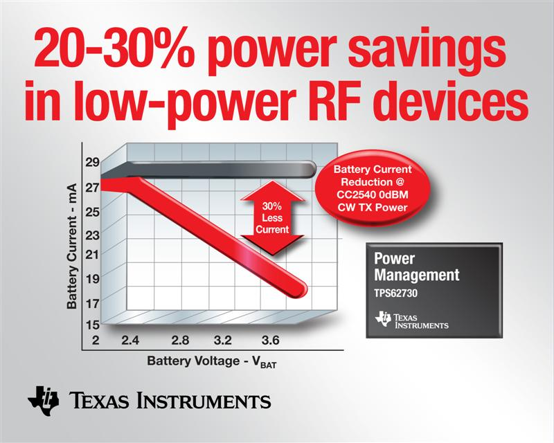 Texas Instruments adds 20-percent run-time to ultra-low power wireless applications with 3-MHz, 100-mA step-down DC/DC converter