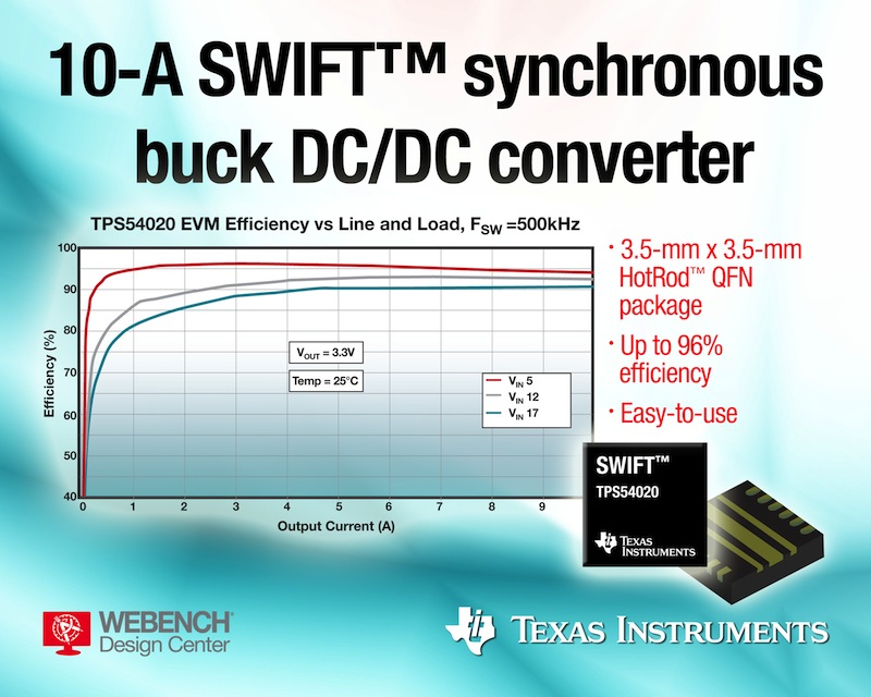 Step-down DC/DC converter with integrated MOSFETs touts high current density