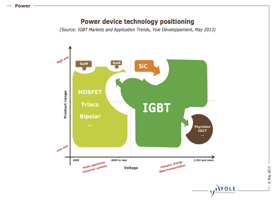 IGBT application growth to lead market $6B+ by 2018, per Yole Développement