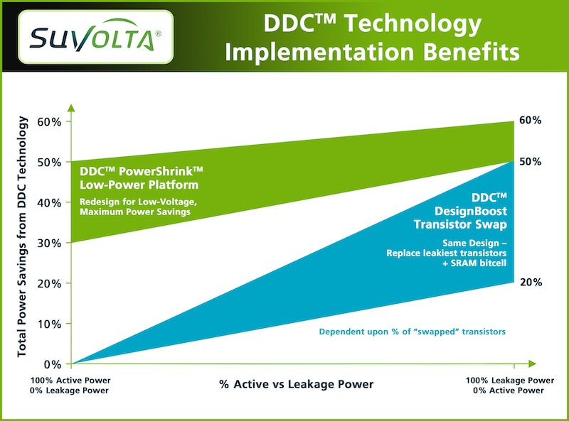 SuVolta transistor technology validated in an ARM processor