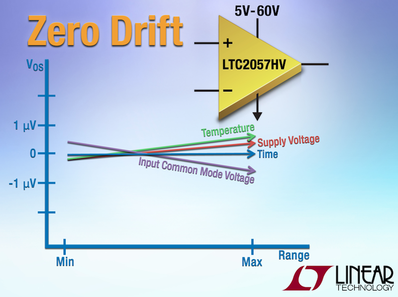 Linear's  low-noise 60V zero-drift operational amplifier claims widest dynamic range