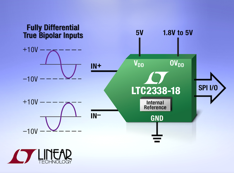 True bipolar SAR ADC simplifies input signal conditioning for �10V applications