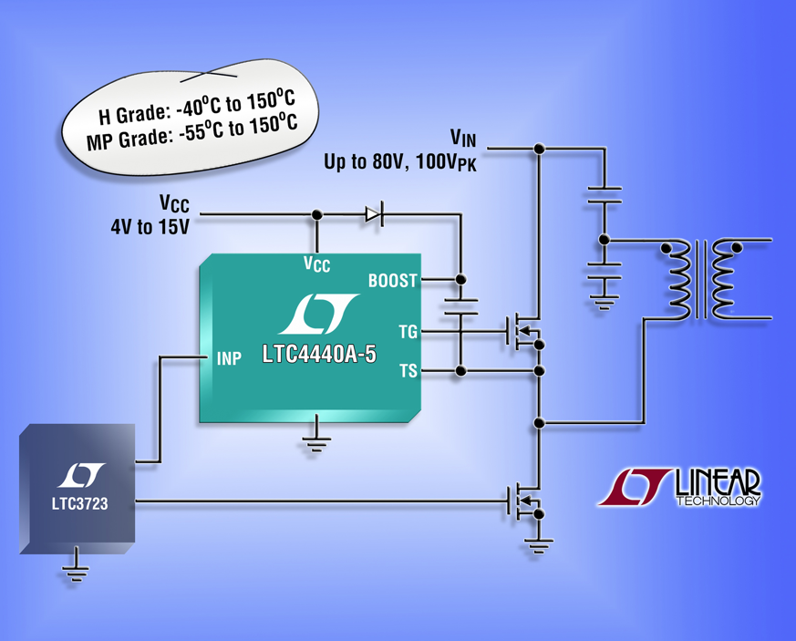 High-side MOSFET gate driver handles -55°C to 150°C operating junction temps