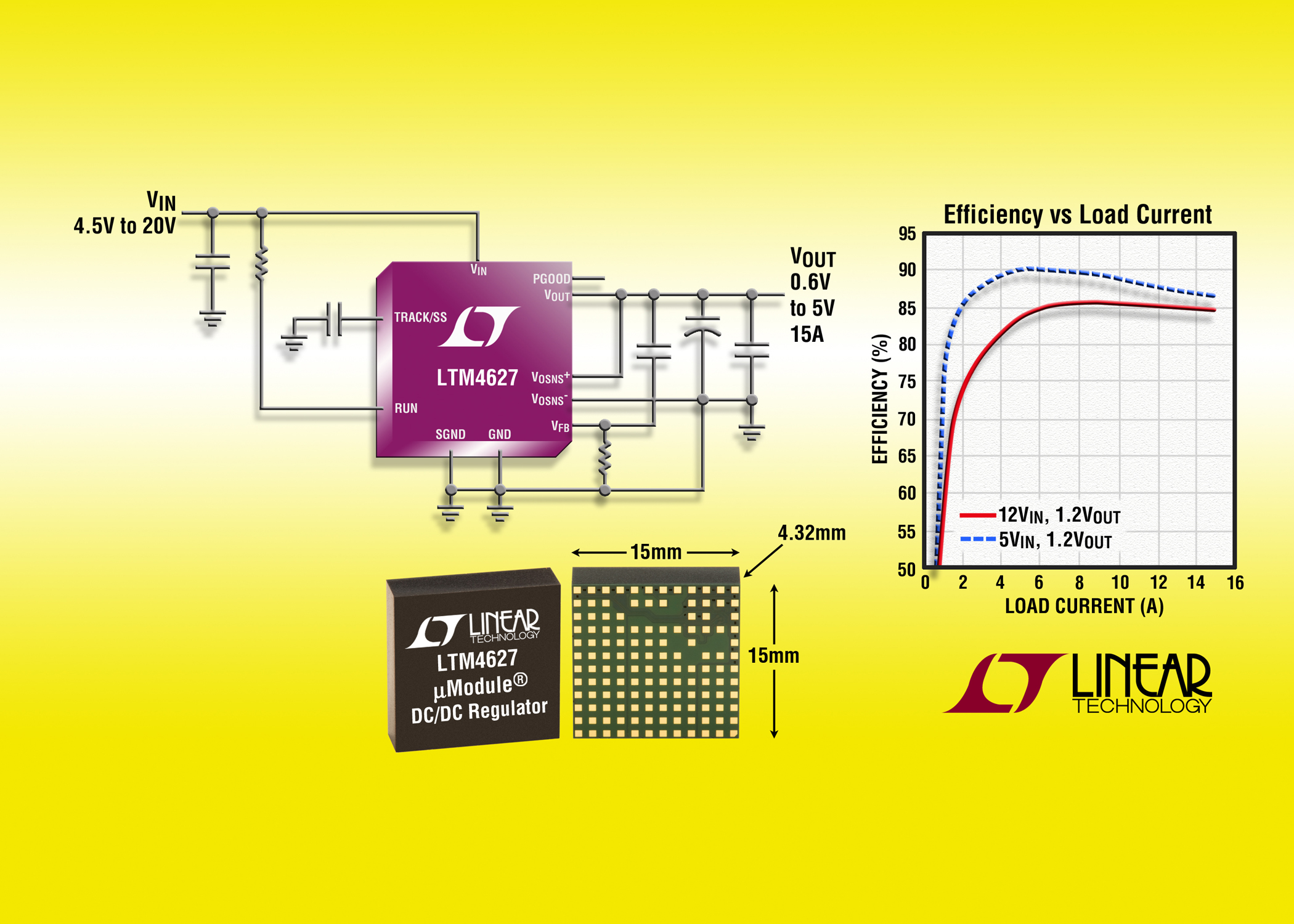15A DC/DC uModule Regulator Delivers 50% More Power Without Sacrificing Board Area
