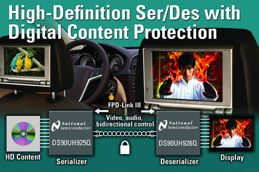 National Semiconductor Ships Industry's First High-Definition Ser/Des with Content Protection for Automotive Infotainment Systems