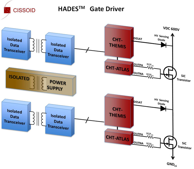 CISSOID Unveils Driver Chipset for Silicon Carbide Switches