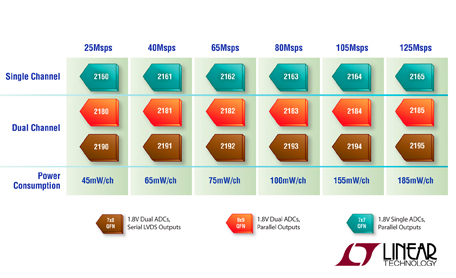 Linear's Lowest Power, 16-Bit 125Msps ADCs Reduce Power to 185mW