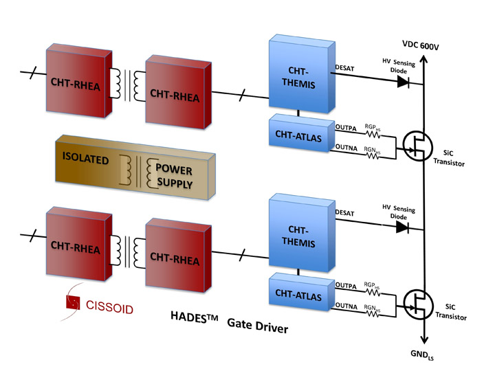 CISSOID unveils High Temperature Dual-Channel, 2Mbit/s Isolated Data Transceiver