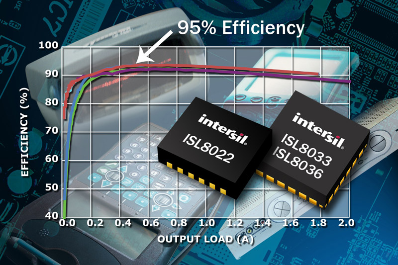 Intersil's Latest Dual Synchronous Buck Regulators Provide Design Flexibility & Deliver 95% Peak Efficiency to Maximize Battery Life