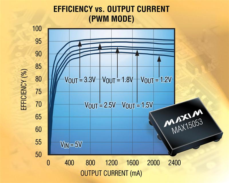 Maxim's 2A Synchronous Buck Integrates MOSFETs for up to 96% Efficiency In A 1.6mm x 1.6mm Package