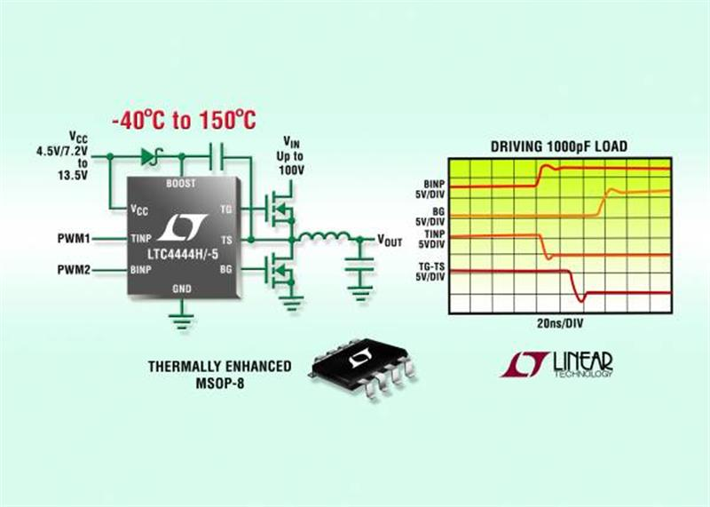 Linear's 100V High Speed Synchronous N-Channel MOSFET Drivers Operate from -40°C to 150°C