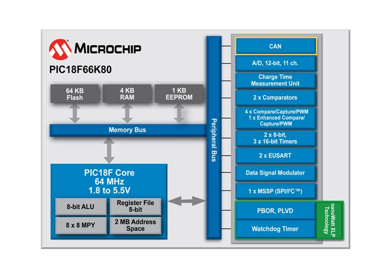 Microchip Expands CAN Microcontroller Line With Cost-Effective 8-bit PIC® MCUs Featuring 5.5V Operation, eXtreme Low Power