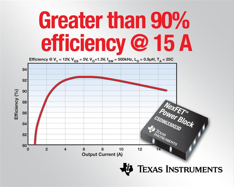 TI introduces NexFET™ Power Block Devices in a 3 mm x 3 mm Package