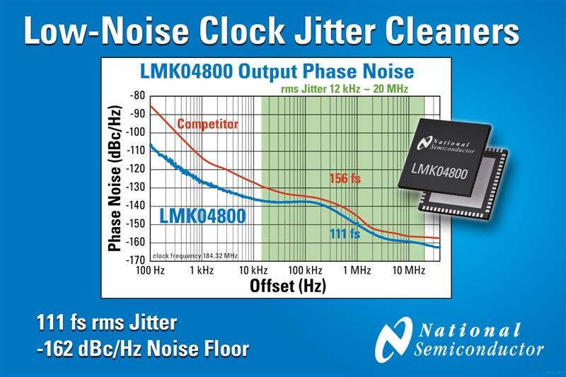 National Semiconductor Introduces Clock Jitter Cleaner Family