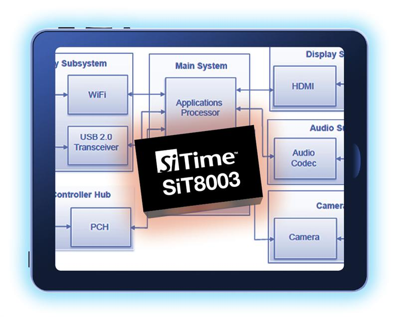 SiTime is First to Offer Complete Oscillator Solutions for Tablet PCs and E-Book Readers