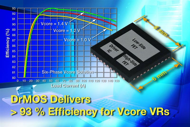 New Vishay Siliconix 40 A DrMOS Solution Enables Operating Frequencies in Excess of 1 MHz and Better Than 93 % Efficiency, Compatible With 3.3 V and 5 V PWM Logic Levels