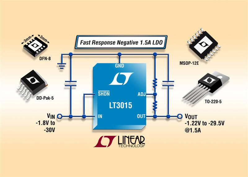 1.5A Negative LDO Offers Fast Transient Response, Low Output Noise & Precision Current Limit