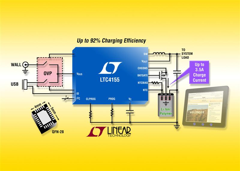 15W I2C Power Manager Charges Li-Ion Cells at 3.5A for Tablets, UMPCs & Portable Power Systems