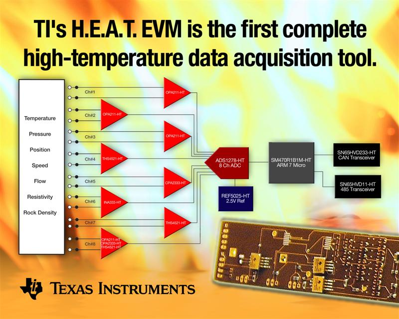 TI high-temperature H.E.A.T. evaluation module speeds safe testing of electronics for harsh and hot environments