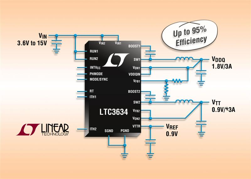 15V, Dual 3A Monolithic Synchronous Step-Down Regulator Powers DDR1, DDR2 or DDR3 Memory