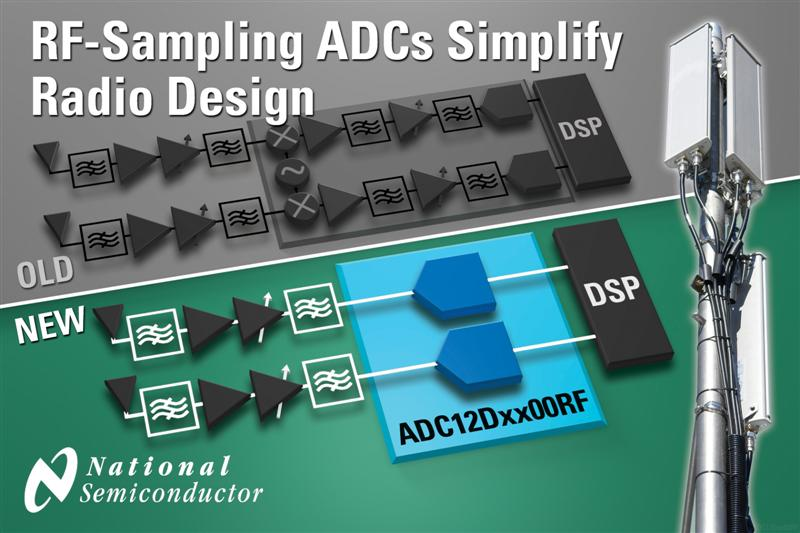 Breakthrough Direct RF-Sampling ADCs from National Semiconductor Revolutionize Radio Architectures