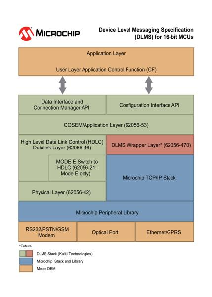 Microchip simplifies global Smart Meter interoperability with DLMS User Association certified stack for PIC® Microcontrollers