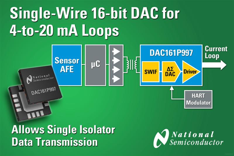 National Semiconductors Single-Wire 16-bit DAC for 4-to-20 mA Loops Simplifies Smart Transmitter Design
