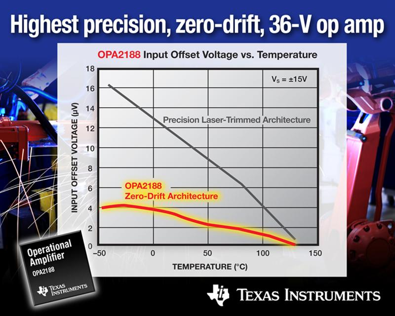 Texas Instruments introduces industry's first zero-drift, 36-V op amp