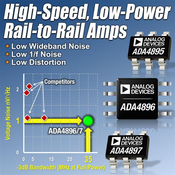 Analog Devices Announces Industry's Fastest, 1nV/sqrtHz, Low Power, Rail-To-Rail Amplifiers