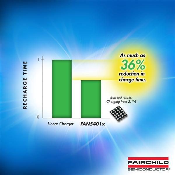 Fairchild Semiconductors Li-Ion Battery Switching Charger Provides Designers Faster Charge Times, Full 500mA USB-OTG Support