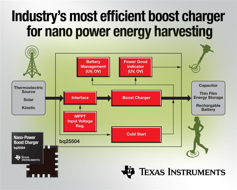 Texas Instruments introduces highly efficient boost charger IC for nano power energy harvesting