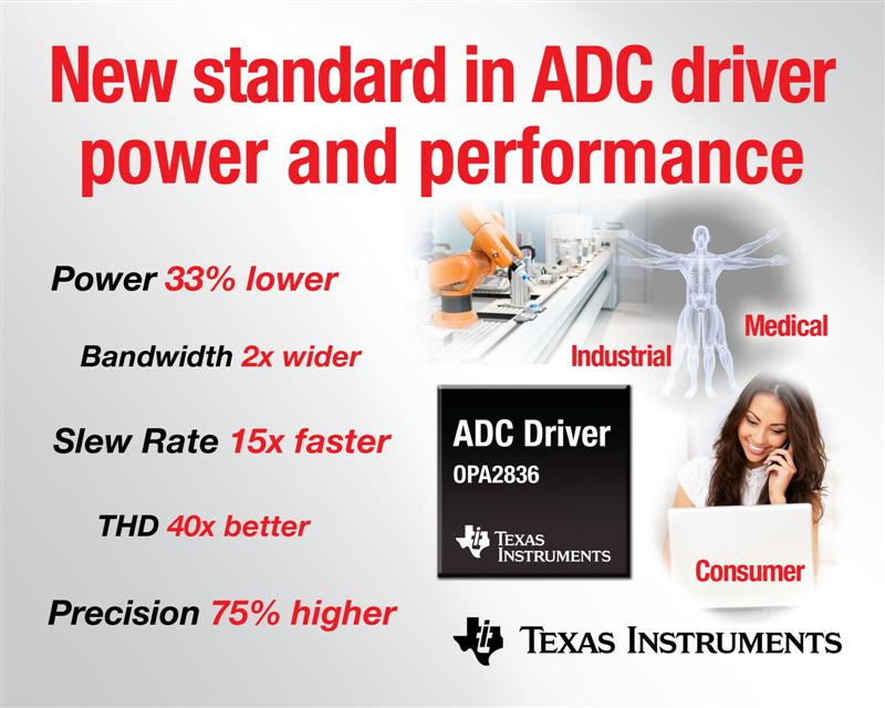 Texas Instruments ADC drivers set new standard in power and performance to increase accuracy and battery life