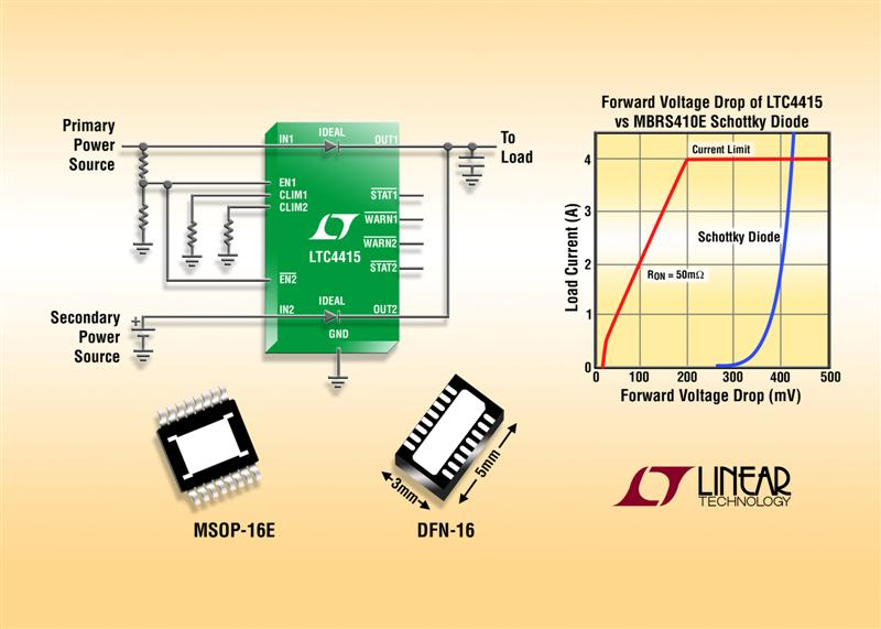 Dual 4A PowerPath Ideal Diodes Feature Ultralow 15mV Forward Voltage