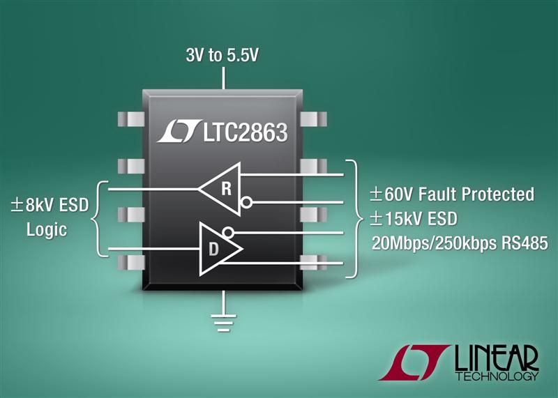 �60V Fault Protected Full-/Half-Duplex 3V to 5.5V RS485 Transceivers Achieve 20Mbps