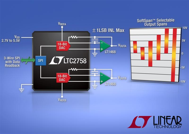 Dual 18-Bit Current Output SPI DAC Achieves �1LSB INL & DNL