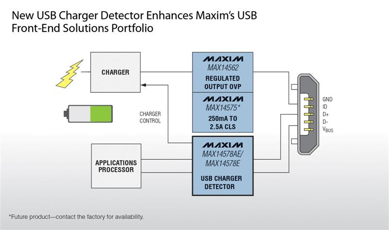 Maxim's Smallest USB Battery Charger Detectors Provide a Virtually Universal Charging Experience