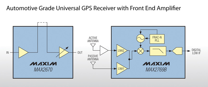 Maxim Advances the Performance of GNSS Systems with Introduction of its Automotive Grade Universal Receiver and Front End Amplifier