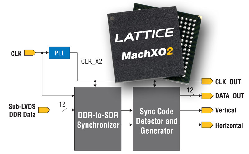 Lattice Semiconductor Announces  Innovative Bridge Design  for Sony IMX136 Image Sensor