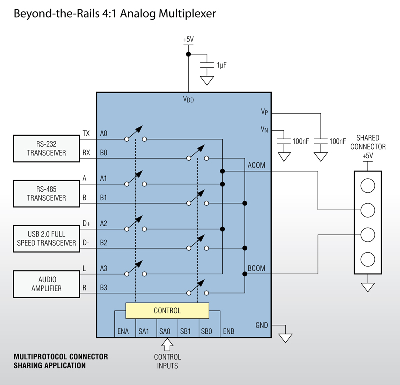 Maxim's Beyond-the-Rails Mux and Switch Family Simplifies Power-Supply Requirements for Switching High-Voltage Signals