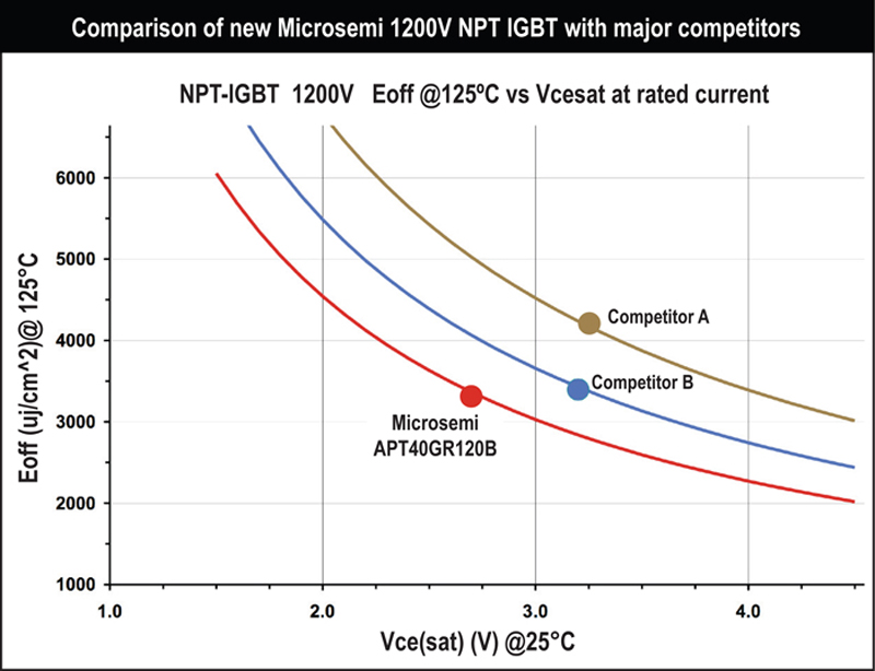 Microsemi Announces New Generation of Super-efficient NPT IGBTs