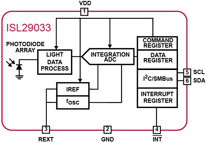 Intersil introduces ultra-low lux digital ambient light sensor