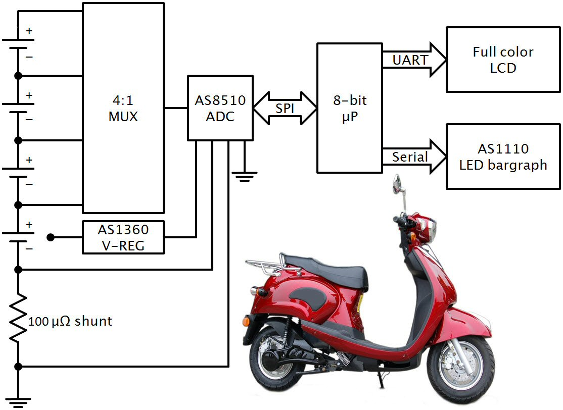 ams reference design provides blueprint for battery fuel gauging in electric scooters