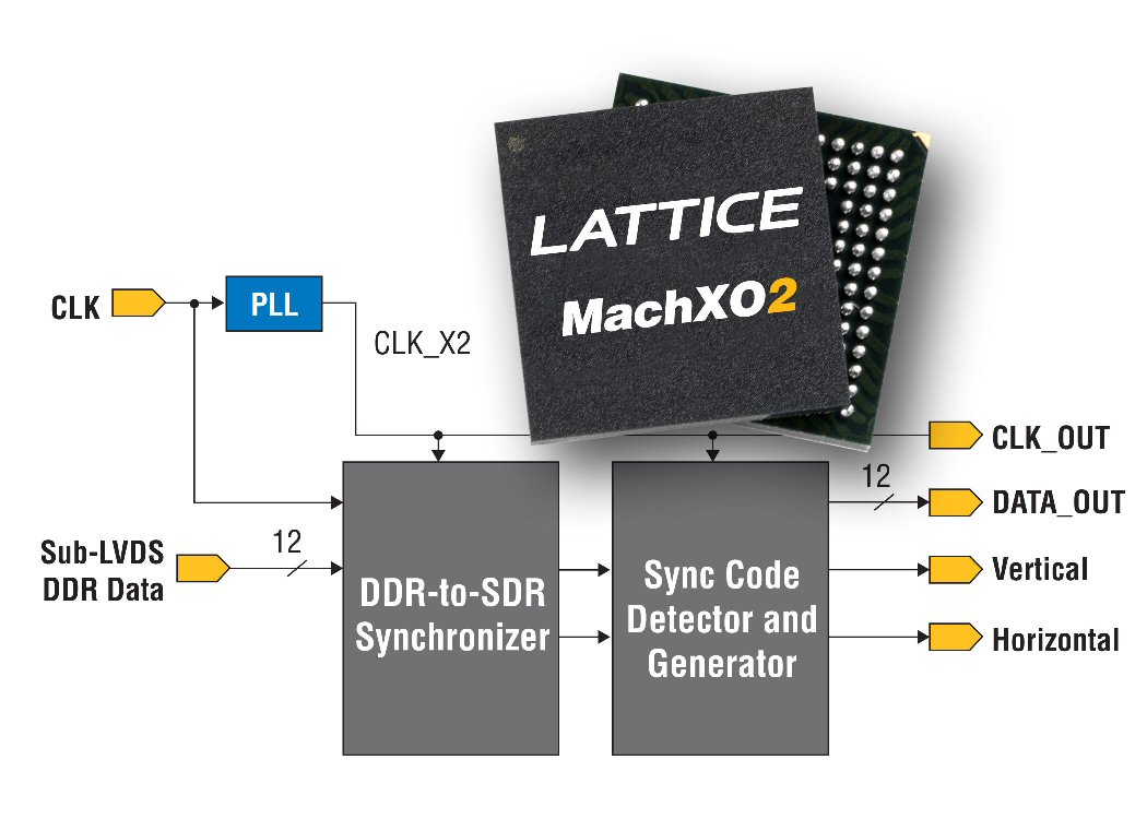 Lattice serial image-sensor bridge supports Sony IMX136/104