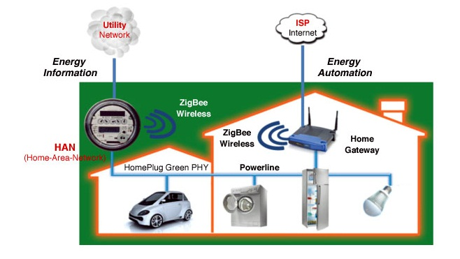 Greenvity communication-interface SoCs integrate HomePlug Green PHY and ZigBee
