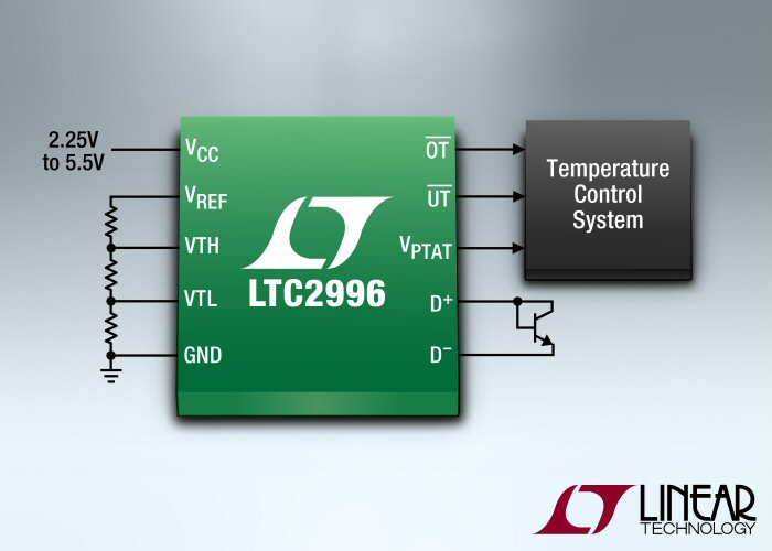 Linear Technology's new high-accuracy temperature monitor provides adjustable alerts