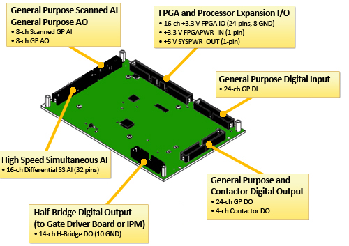 National Instruments single-board controller offers RIO architecture for smart, grid-tied power-conversion systems