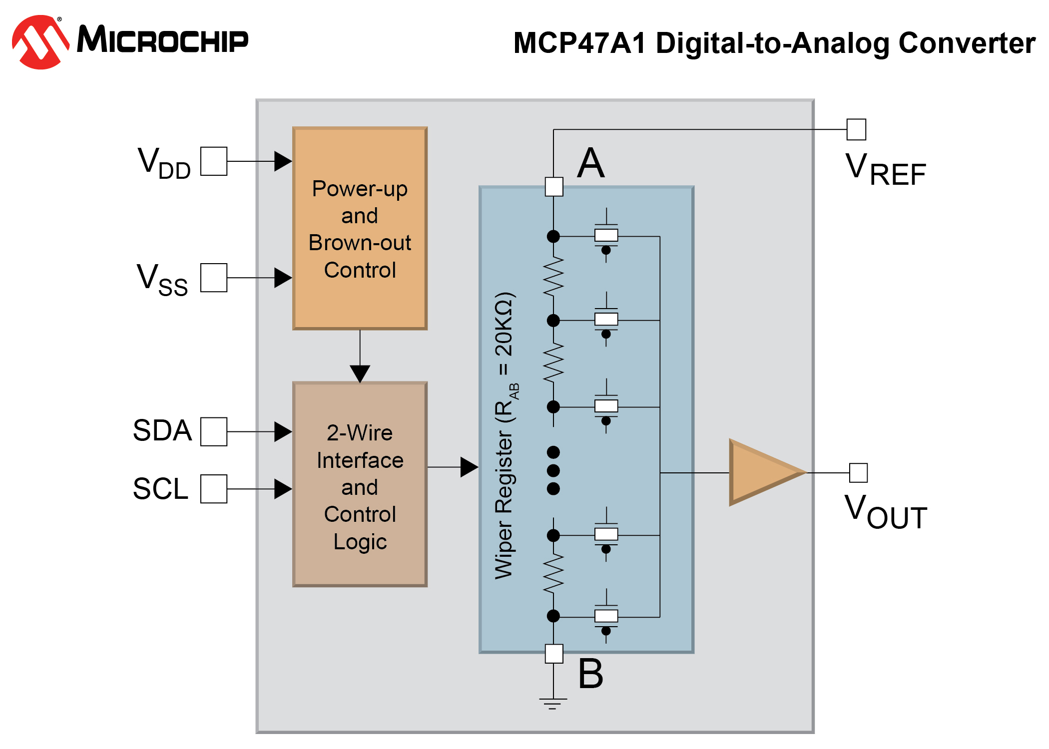 Microchip introduces volatile DAC