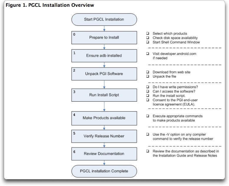 Power systems design psd information to power your designs latest pgcl has automatic generation of arm neonsimd instructions click image to enlarge pgcl installation overview fandeluxe Choice Image